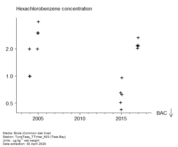 Raw data with assessment of  hexachlorobenzene in biota at Tees Bay