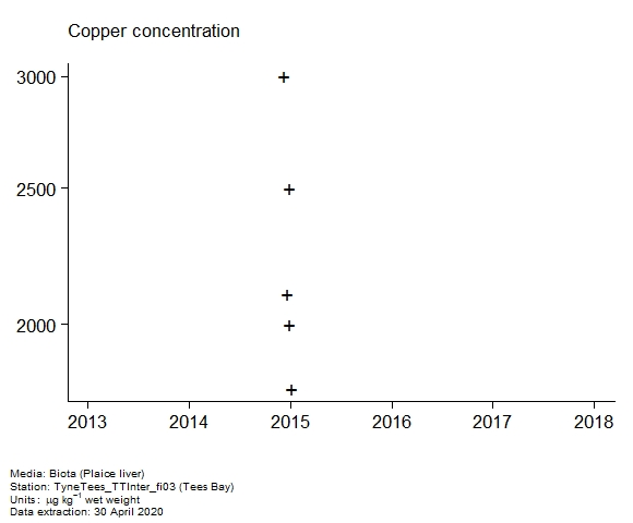 Raw data with assessment of  copper in biota at Tees Bay