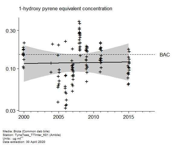 Raw data with assessment of  1-hydroxy pyrene equivalent in biota at Amble