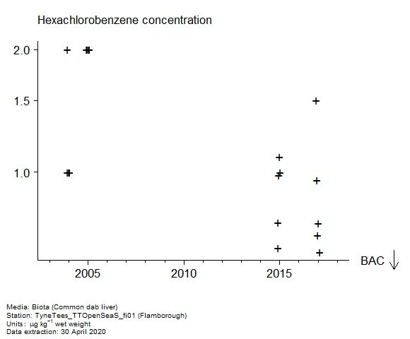 Raw data with assessment of  hexachlorobenzene in biota at Flamborough