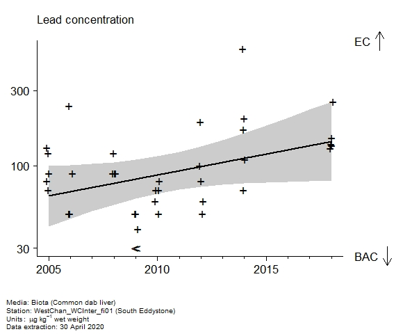 Raw data with assessment of  lead in biota at South Eddystone