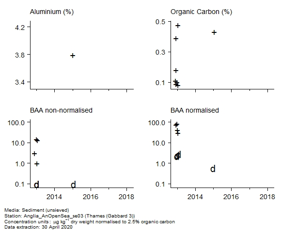 Raw data with supporting information for assessment of  benzo[a]anthracene in sediment at Gabbard 3 (Thames)