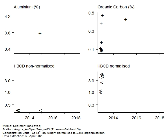 Raw data with supporting information for assessment of  1,2,5,6,9,10-hexabromocyclododecane in sediment at Gabbard 3 (Thames)