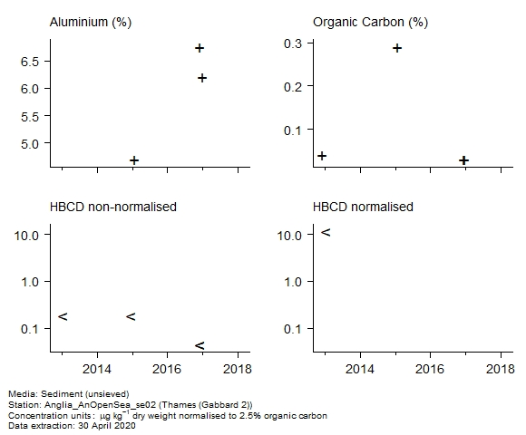 Raw data with supporting information for assessment of  1,2,5,6,9,10-hexabromocyclododecane in sediment at Gabbard 2 (Thames)