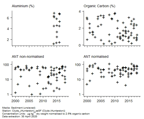 Raw data with supporting information for assessment of  anthracene in sediment at Hunterston (Clyde)