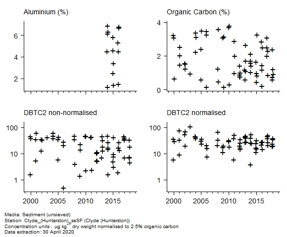 Raw data with supporting information for assessment of  c2 dibenzothiophene in sediment at Hunterston (Clyde)