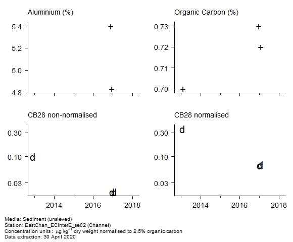 Raw data with supporting information for assessment of  CB28 in sediment at Channel