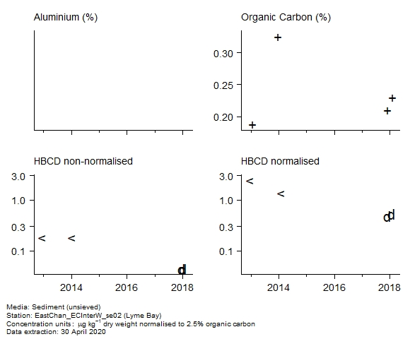 Raw data with supporting information for assessment of  1,2,5,6,9,10-hexabromocyclododecane in sediment at Lyme Bay