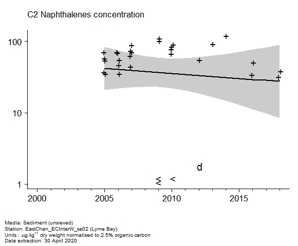 Raw data with assessment of  c2 naphthalenes in sediment at Lyme Bay