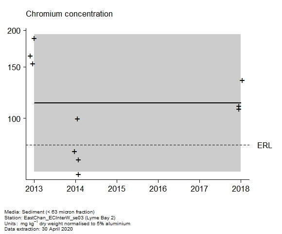 Raw data with assessment of  chromium in sediment at Lyme Bay 2