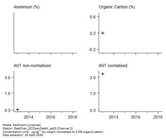 Raw data with supporting information for assessment of  anthracene in sediment at Channel 2