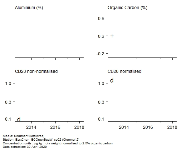 Raw data with supporting information for assessment of  CB28 in sediment at Channel 2