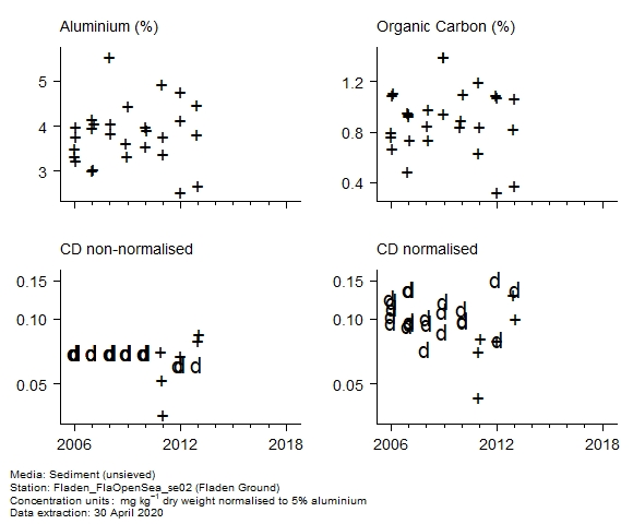 Raw data with supporting information for assessment of  cadmium in sediment at Fladen Ground