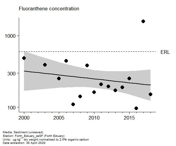 Assessment plot for  fluoranthene in sediment at Forth Estuary