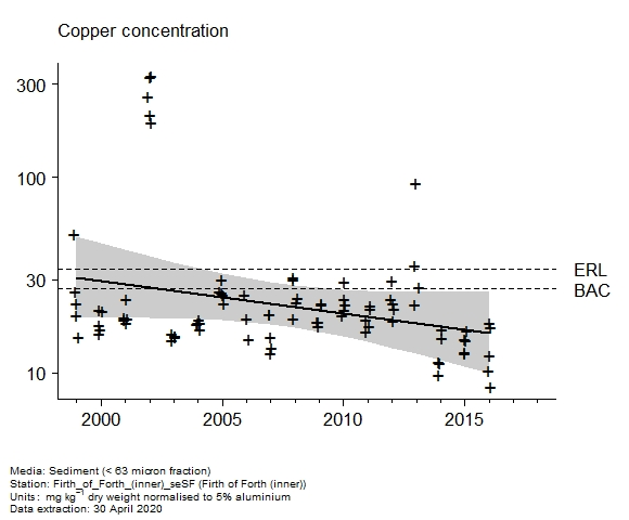 Raw data with assessment of  copper in sediment at inner (Firth of Forth)