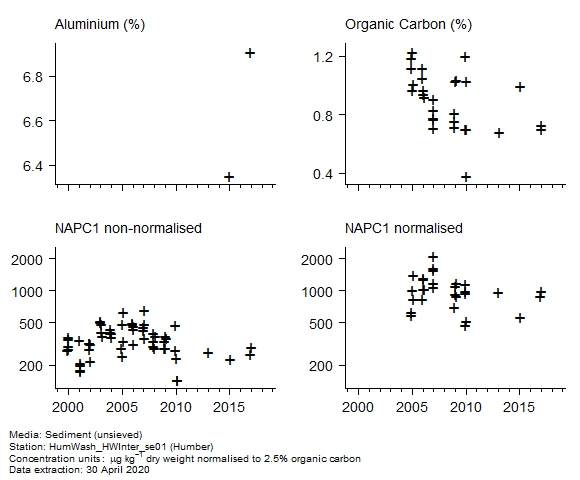 Raw data with supporting information for assessment of  c1 naphthalenes in sediment at Humber