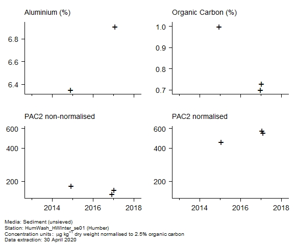 Raw data with supporting information for assessment of  c2 phenanthrenes in sediment at Humber