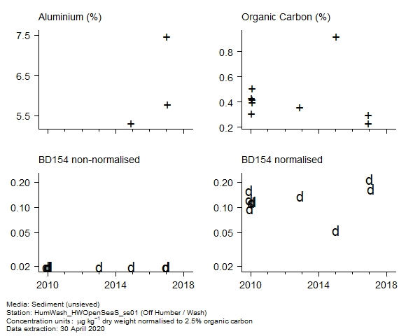 Raw data with supporting information for assessment of  BD154 in sediment at Off Humber / Wash