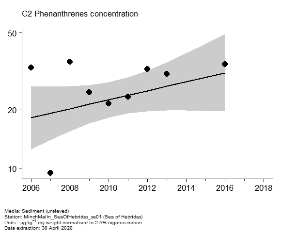 Assessment plot for  c2 phenanthrenes in sediment at Sea of Hebrides