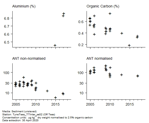 Raw data with supporting information for assessment of  anthracene in sediment at Off Tees