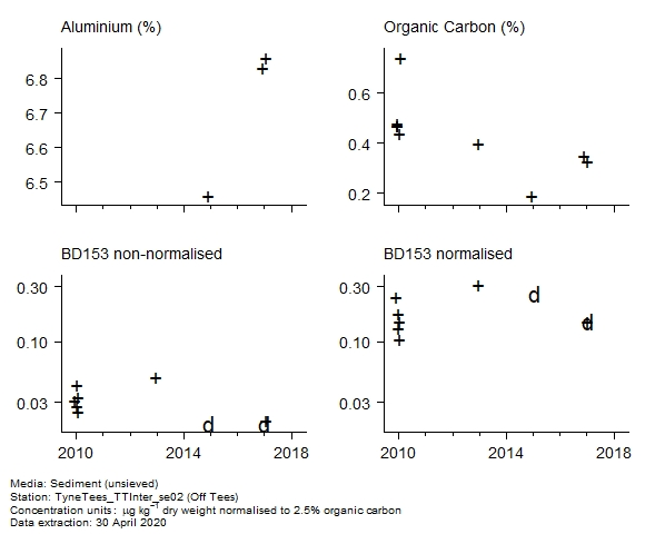 Raw data with supporting information for assessment of  BD153 in sediment at Off Tees