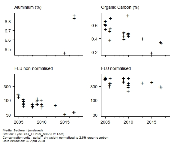 Raw data with supporting information for assessment of  fluoranthene in sediment at Off Tees