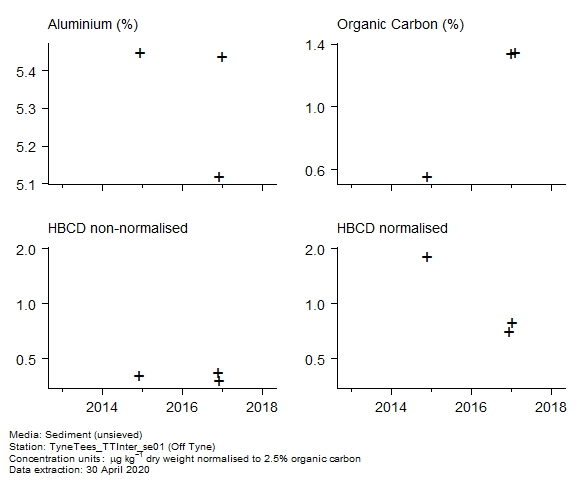 Raw data with supporting information for assessment of  1,2,5,6,9,10-hexabromocyclododecane in sediment at Off Tyne