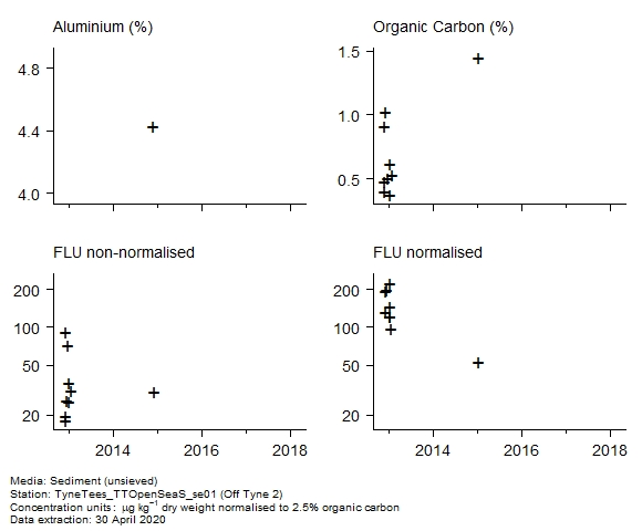 Raw data with supporting information for assessment of  fluoranthene in sediment at Off Tyne 2