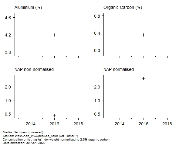 Raw data with supporting information for assessment of  naphthalene in sediment at Off Tamar 7