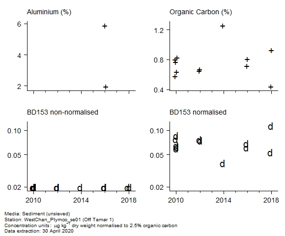 Raw data with supporting information for assessment of  BD153 in sediment at Off Tamar 1