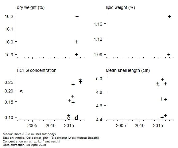Raw data with supporting information for assessment of  gamma-hch in biota at West Mersea Beach (Blackwater)