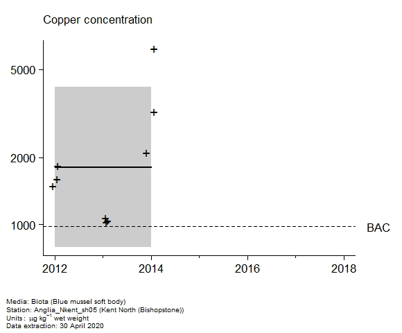 Raw data with assessment of  copper in biota at Bishopstone (Kent North)