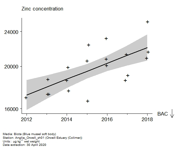 Raw data with assessment of  zinc in biota at Colimer (Orwell Estuary)