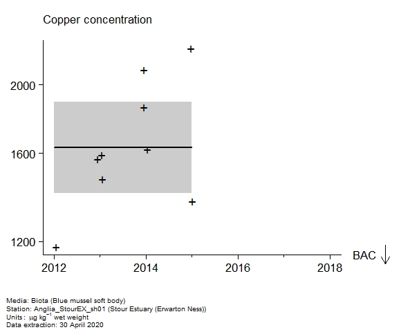 Raw data with assessment of  copper in biota at Erwarton Ness (Stour Estuary)