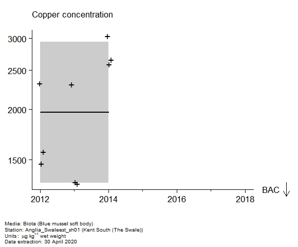 Raw data with assessment of  copper in biota at The Swale (Kent South)