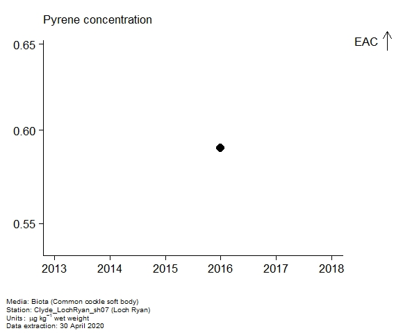 Assessment plot for  pyrene in biota at Loch Ryan