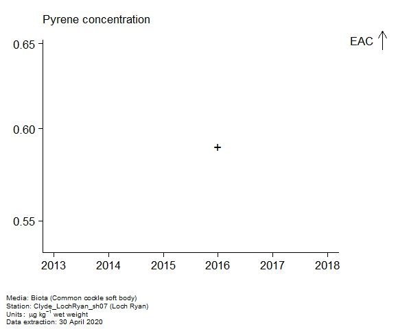 Raw data with assessment of  pyrene in biota at Loch Ryan