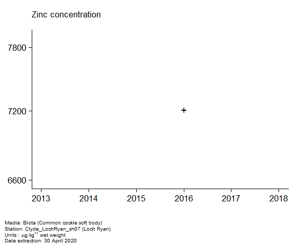 Raw data with assessment of  zinc in biota at Loch Ryan