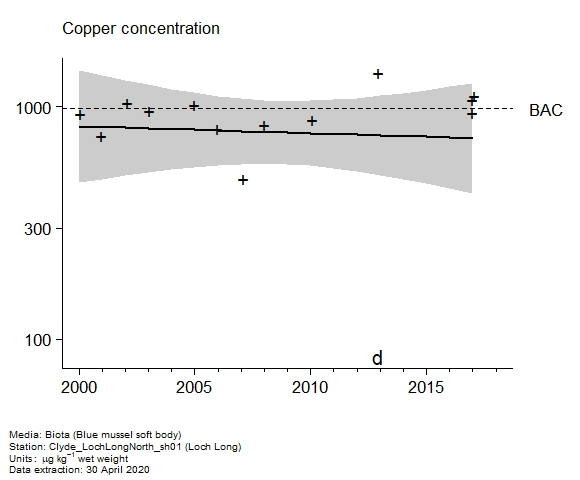 Raw data with assessment of  copper in biota at Loch Long