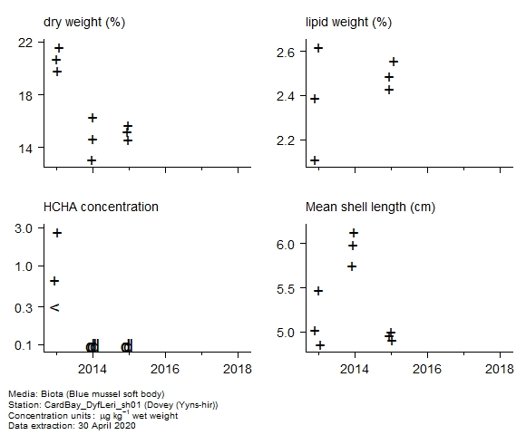 Raw data with supporting information for assessment of  alpha-hch in biota at Yyns-hir (Dovey)