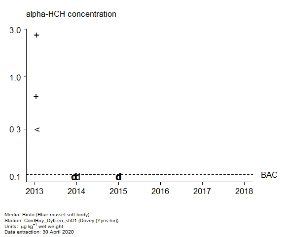 Raw data with assessment of  alpha-hch in biota at Yyns-hir (Dovey)