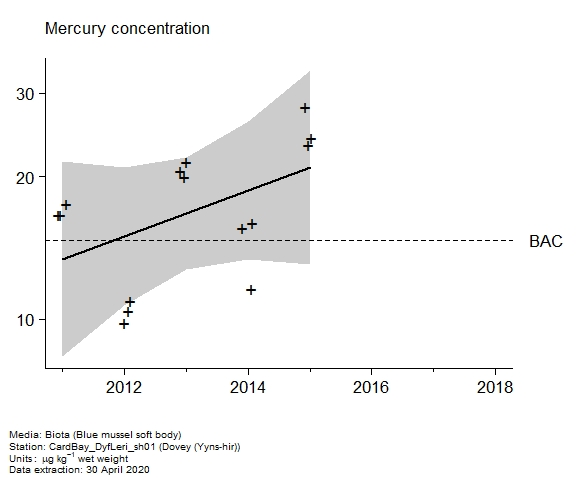 Raw data with assessment of  mercury in biota at Yyns-hir (Dovey)