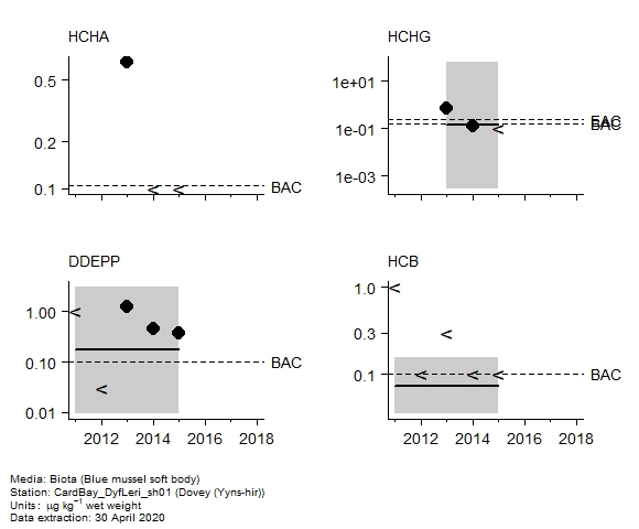 Pesticides assessment of  alpha-hch in biota at Yyns-hir (Dovey)