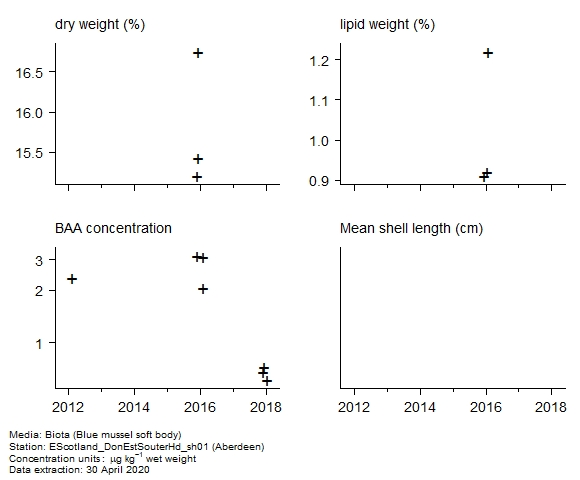 Raw data with supporting information for assessment of  benzo[a]anthracene in biota at Aberdeen