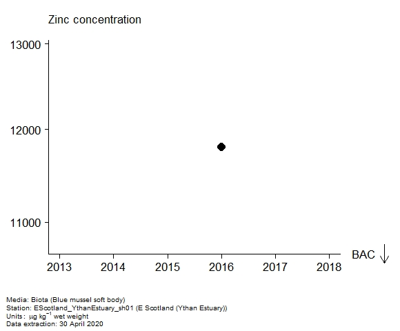 Assessment plot for  zinc in biota at Ythan Estuary (E Scotland)