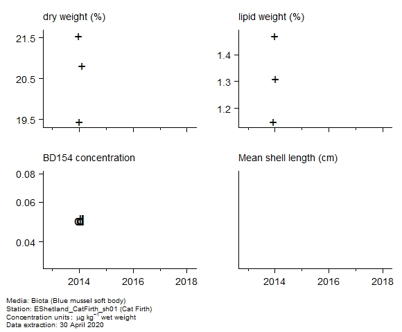 Raw data with supporting information for assessment of  BD154 in biota at Cat Firth