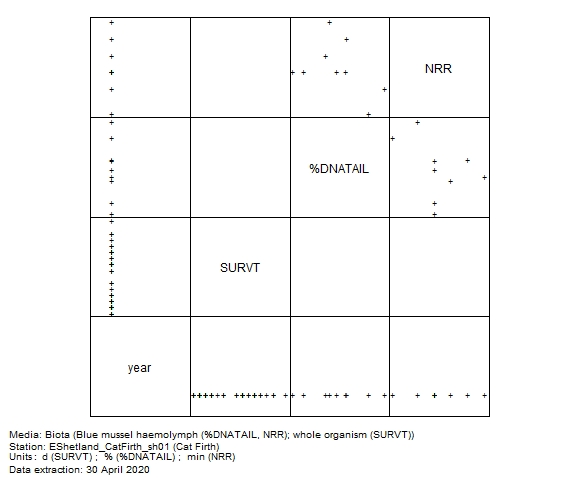 Biological effects data for assessment of  neutral red retention time in biota at Cat Firth