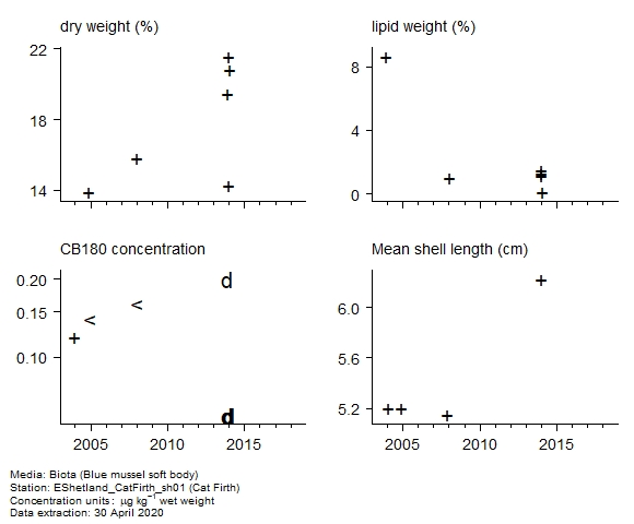 Raw data with supporting information for assessment of  CB180 in biota at Cat Firth
