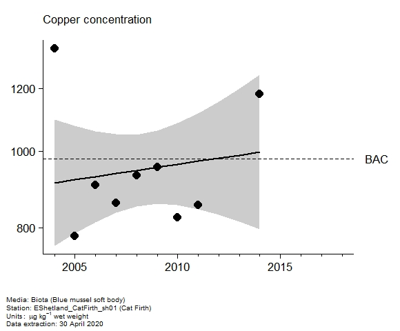 Assessment plot for  copper in biota at Cat Firth
