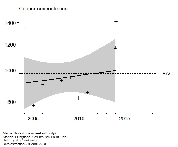 Raw data with assessment of  copper in biota at Cat Firth